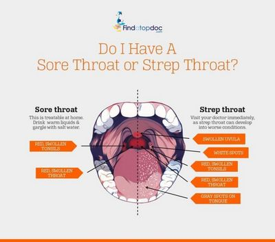 Symptoms of Sore Throats and Fever