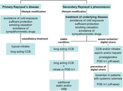 Treating Raynaud's Disorder